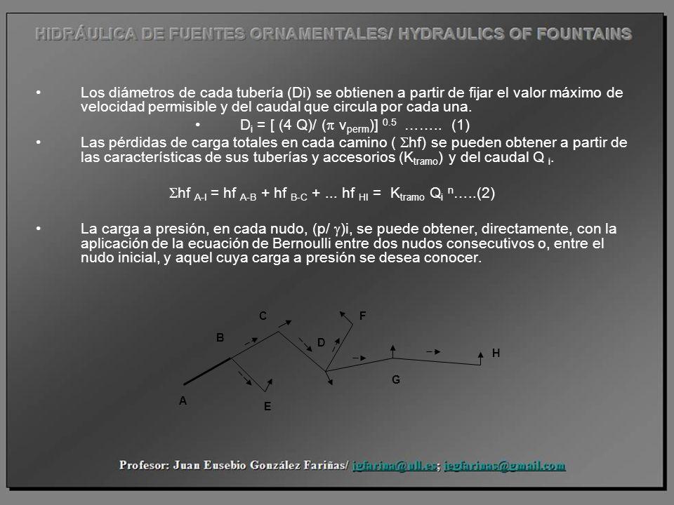 Di = [ (4 Q)/ (p vperm)] 0.5 …….. (1)